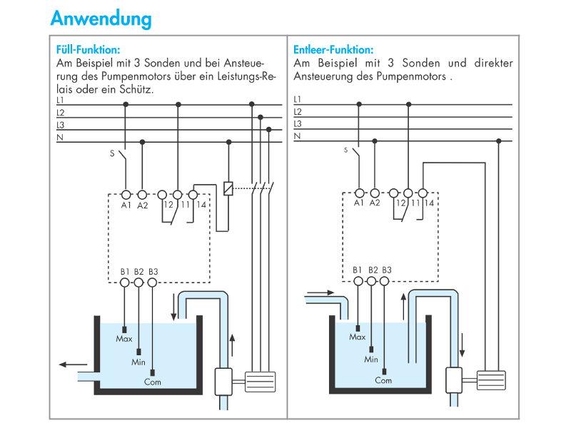 Pumpensteuerung mit schwimmer